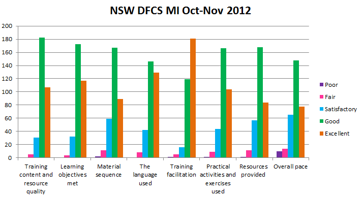 NSW ratings